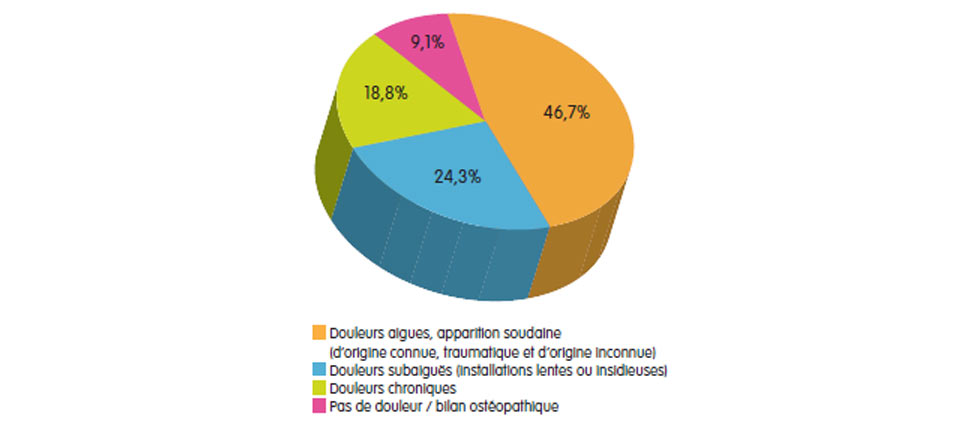 motif consultation ostéopathe