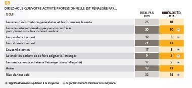 observatoire-des-professions-libérales_CMV-MEDIFORCE---KINE-OSTEOPATHES_graph3