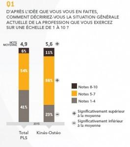 observatoire-des-professions-libérales_CMV-MEDIFORCE---KINE-OSTEOPATHES_graph1
