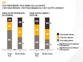 observatoire-des-professions-libérales_CMV-MEDIFORCE---KINE-OSTEOPATHES_graph5