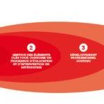 Ostéopathie Québec : le référentiel de compétences