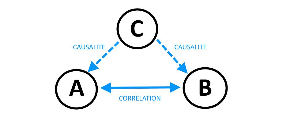 Corrélation-Causalité