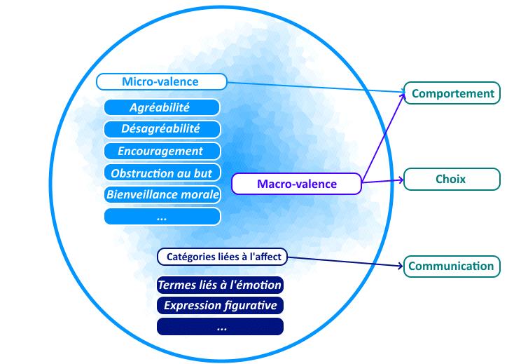 figure valence 2